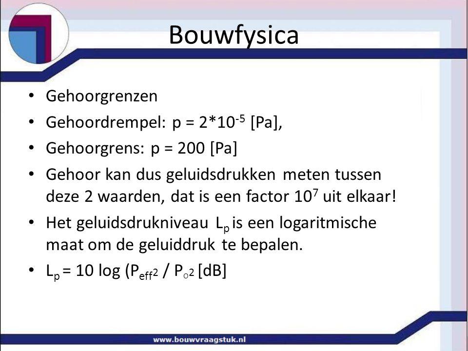 Bouwfysica Gehoorgrenzen Gehoordrempel: p = 2*10-5 [Pa],
